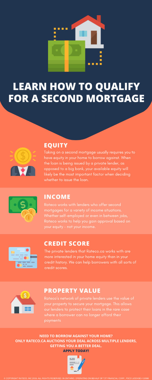 Infographic guiding borrowers how to qualify for a second mortgage