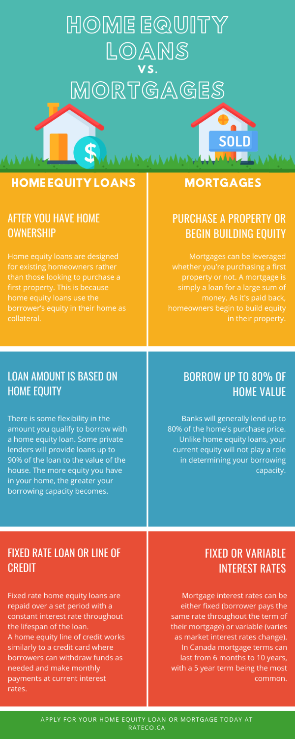 home equity loan vs mortgage infograph
