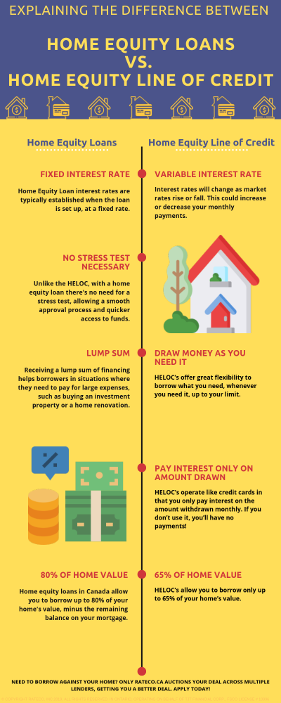 Infograph comparing differences between HELOC and home equity loans