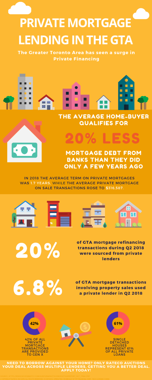 Inforgraphic examining private mortgage lending trends in Toronto